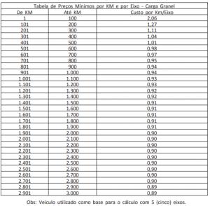 Tabela de Frete: como as últimas alterações implicam na sua empresa